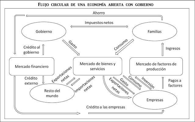 Flujo financiero de una economa de cuatro sectores flujo financiero de una economa de cuatro sectores ccuart Choice Image