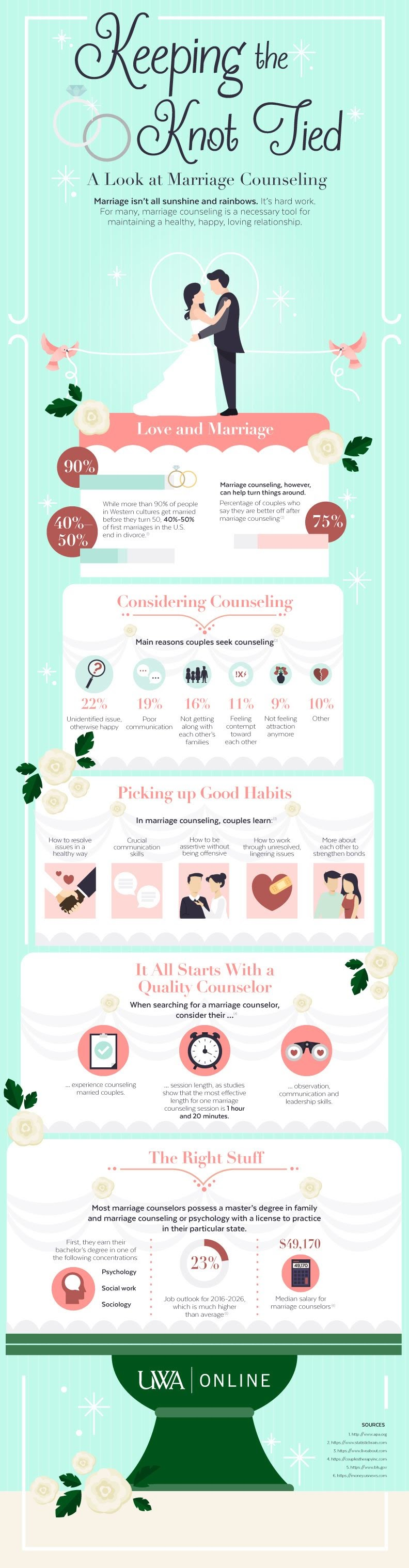 Keeping The Knot Tied #Infographic