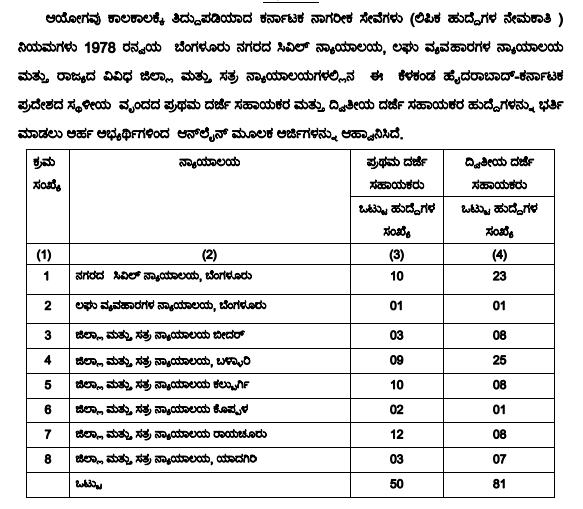 KPSC FDA SDA 2019 Recruitment Started, 844 Posts Read Full Notification in Kannada 2