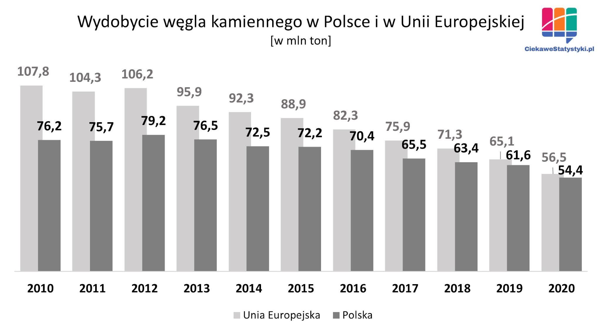 Ile węgla kamiennego wydobywa się w Polsce. Statystyki wydobycia węgla