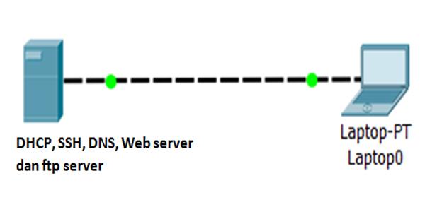 Contoh Soal dan Jawaban DHCP, SSH, DNS, Web server dan ftp server