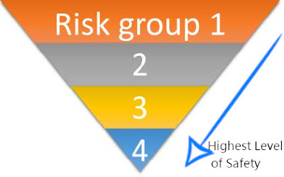 Risk groups and Biosafety Levels - An Overview - What Every Biochemist Must Know! (#biosafety)(#biorisklevels)(#biochemistry)(#ipumusings)