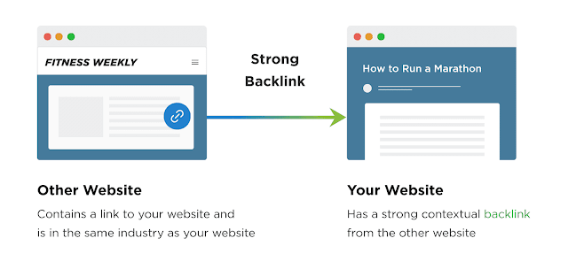 What Are High Quality Website Backlinks? How To Get Website Backlinks for 2019!