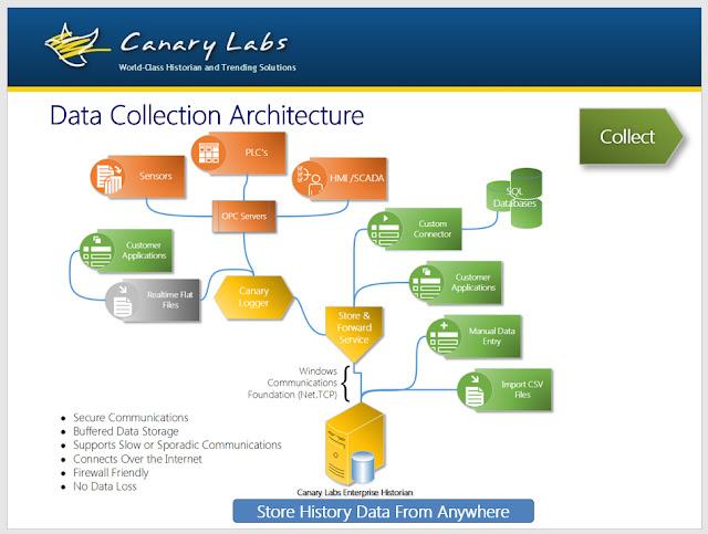 data historian architecture