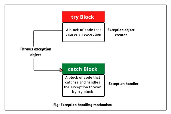 What is Exception Handaling | how to throw exception in java try catch finally block in java