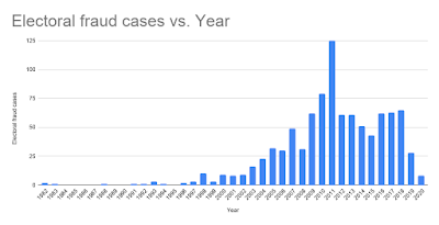 Electoral fraud cases by year