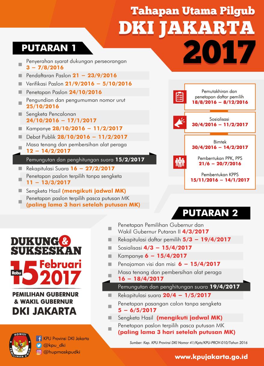 Tentang Kita PILKADA DKI 2017