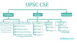upsc syllabus prelims,upsc syllabus 2021 pdf,upsc prelims topic wise syllabus,upsc syllabus download,UPSC Syllabus 2020,IAS Syllabus 2020