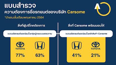 Carsome เผยผลสำรวจผู้ซื้อรถยนต์มือสองของไทย 3 ข้อพิจารณาก่อนตัดสินใจ   ราคา สภาพรถ และบริการหลังการขาย
