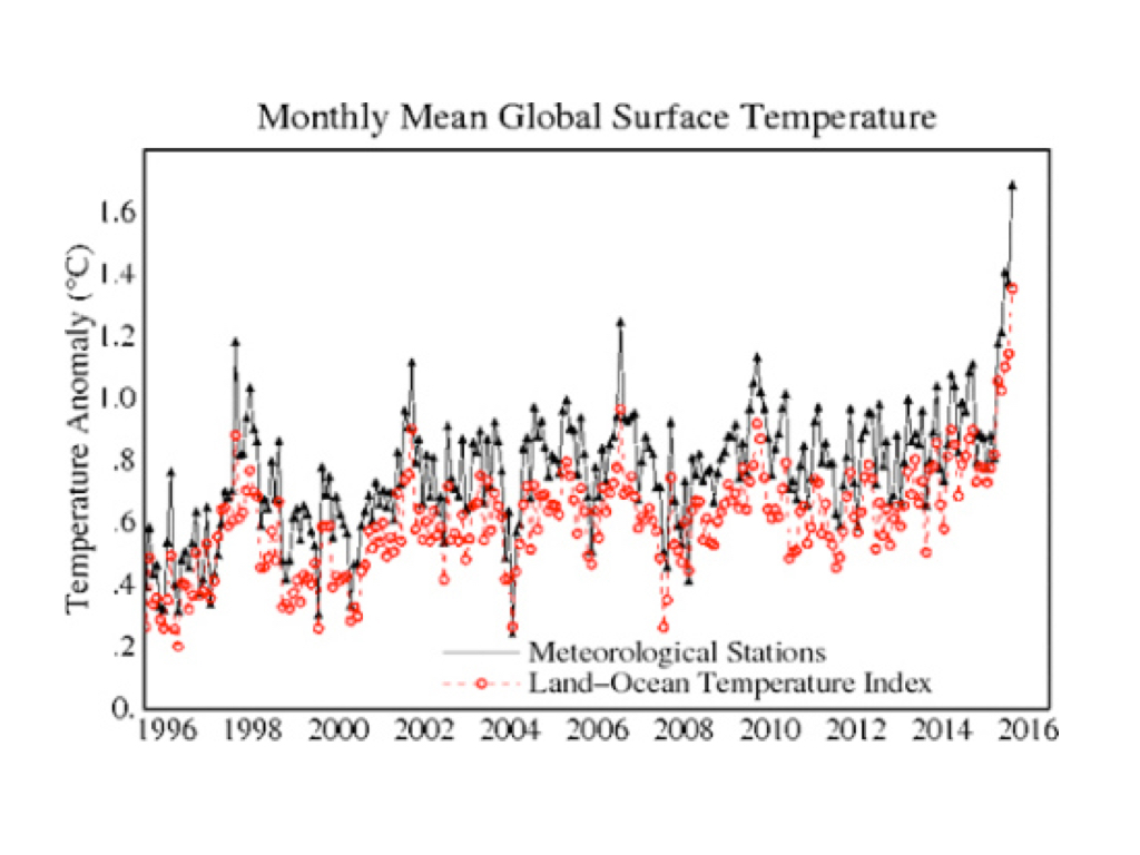 The great change you too can have a bigger graph there is a possibility that this gradual global warming could lead to a relatively abrupt slowing of the oceans thermohaline conveyor which could lead to ccuart Image collections