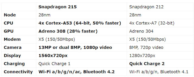 Snapdragon 215