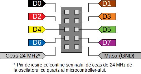Portul de intrare al analizorului logic