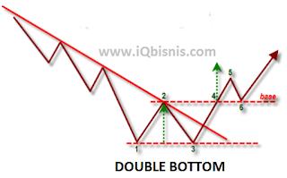 analisa trading forex profit konsisten
