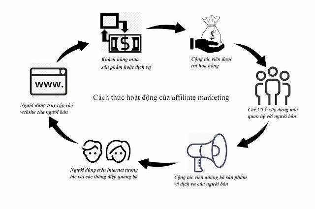 Kiếm tiền hàng ngàn đô với hình thức Affiliate marketing của iNET