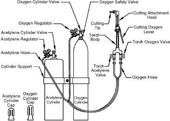 welding equipment diagram mechanical engineering technology: oxy-acetylene welding ...