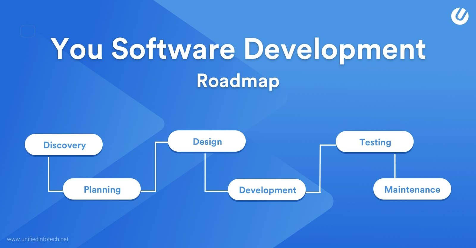 6 Stages of Software Development Process