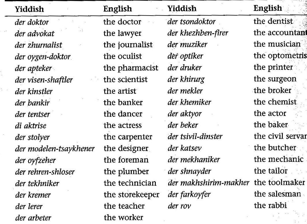 Yiddish Words Often Used as Names