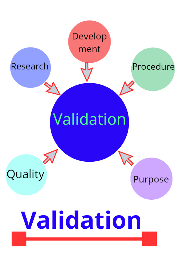 What are 4 must know Types of Validations in pharmaceutical industry: FDA
