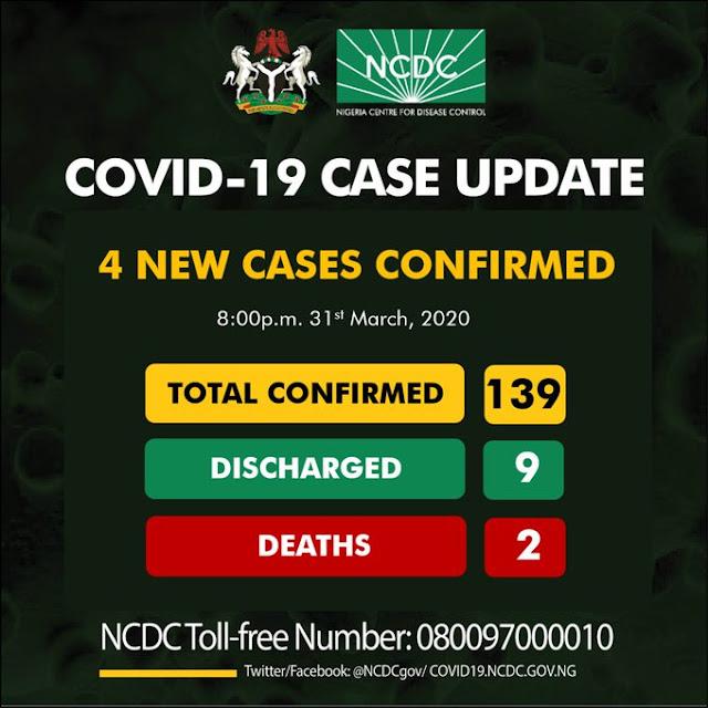 COVID-19: Nigeria cases rise to 139