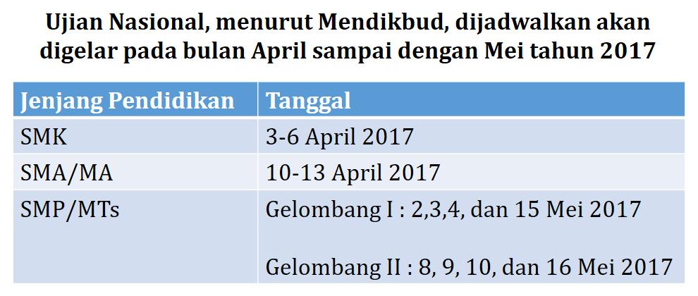 Ujian Nasional Digelar April 2017 , Kemdikbud Kembangkan Ujian Sekolah Berstandar Nasional