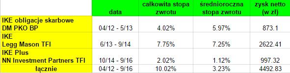 IKE - dostawcy od 2012