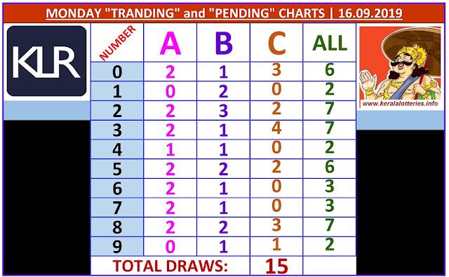 Kerala Lottery Result Winning Numbers ABC Chart Monday 15 Draws on 16.9.2019