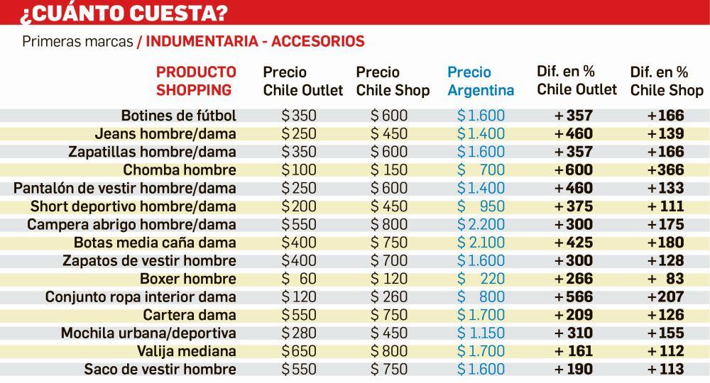 Viajes de compras santiago de chile chile c mo amortizar for Fotomurales chile precios