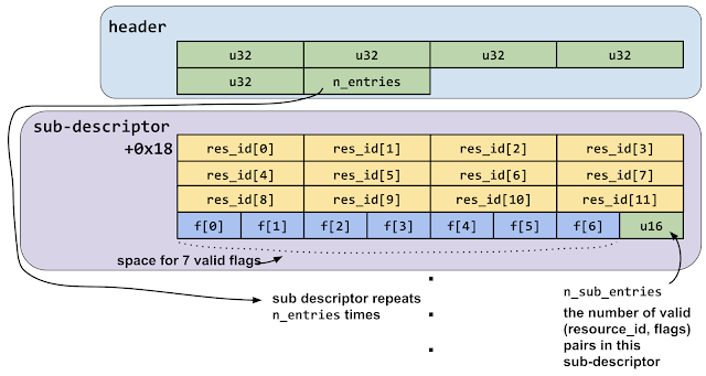 layout of the structure in shared memory showing the header structure containing the number of sub-descriptor entries then the repeating sub-descriptors. The sub-descriptors contain resource-id and flags fields, and the final 16 bit value is a count of the number of entries in this sub-descriptor.