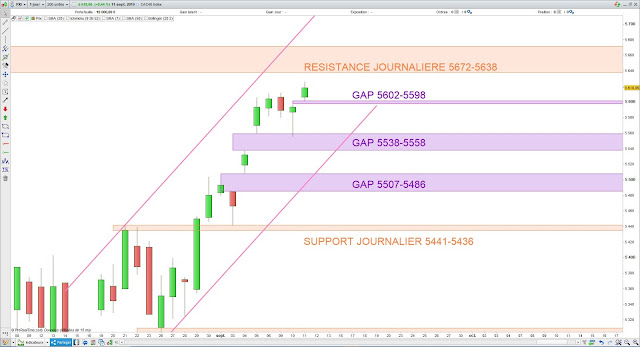 Analyse chartiste du CAC40. 12/09/19