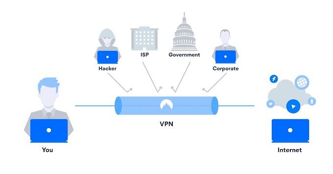 What is VPN ? VPN क्या होता हैऔर ये कैसे काम करता है