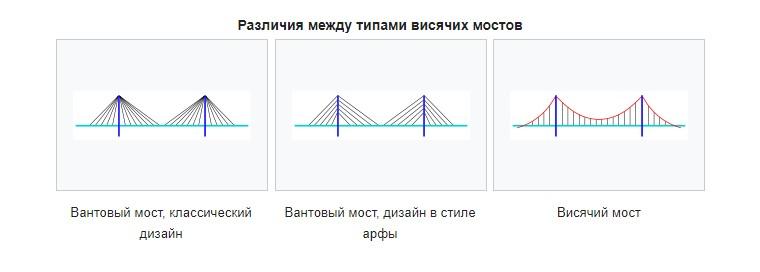 различия между типами висячих мостов