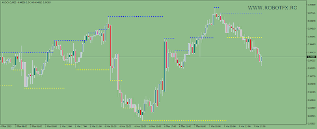 Support & Resistance Metatrader indicator