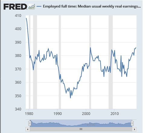 Weekly median earnings in US since 1980