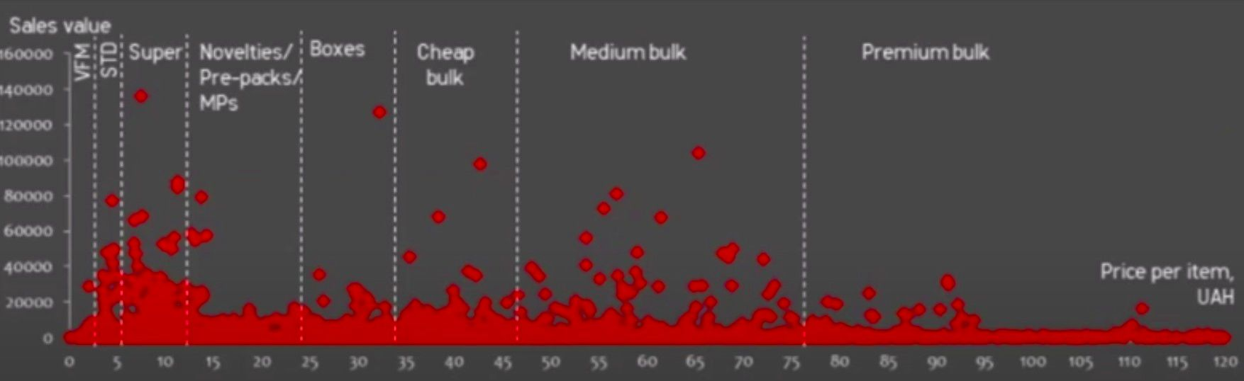 The visual shows the typical pricing thresholds lines separated by 'magic price points'