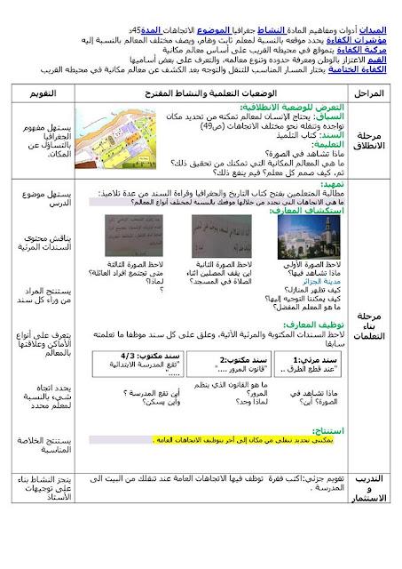 مذكرات التاريخ و الجغرافيا (مكان،الإتجاهات) للسنة الثالثة إبتدائي الجيل الثاني