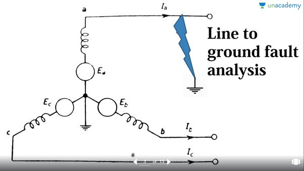 Unbalanced Fault Analysis: Single Line to ground fault