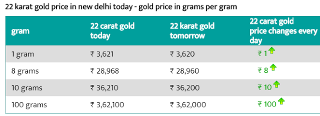 Today 22-carat gold price per gram in Delhi