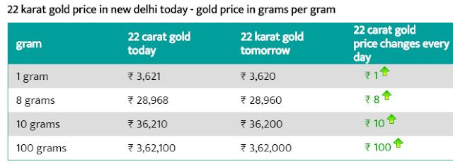 Today 22-carat gold price per gram in Delhi