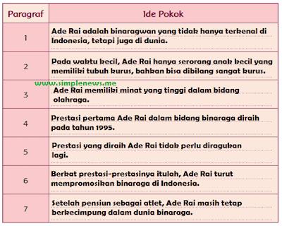 Ide Pokok Ade Rai, Binaragawan Perkasa Indonesia www.simplenews.me