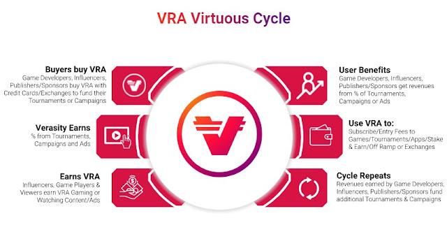 Gambar Verasity (VRA) Vrtuous Cycle
