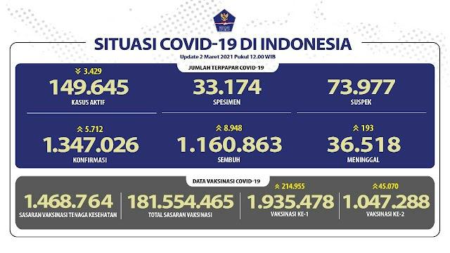 (2 Maret 2021) Jumlah Kasus Covid-19 di Indonesia Pukul 14.00 WIB