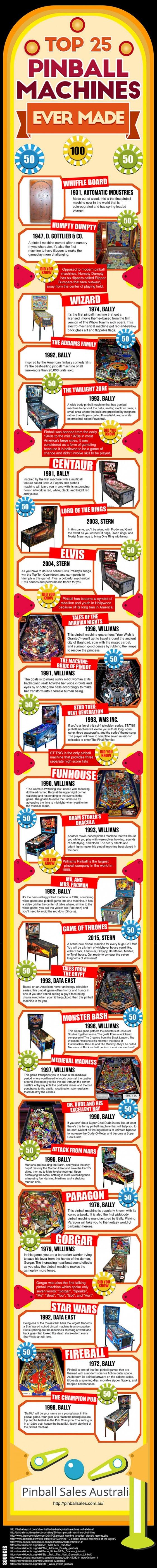 Top 25 Pinball Machine Ever Made #infographic