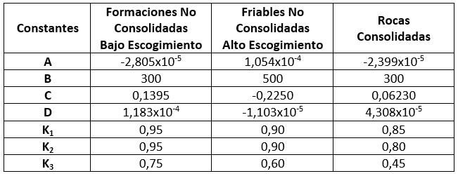 Compresibilidad de la Formación con Variación de Presión - Constantes de acuerdo al tipo de Formación