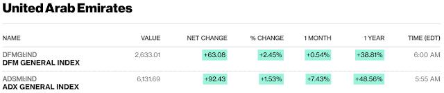European, Middle Eastern & African Stocks - Bloomberg #UAE #Kuwait #SaudiArabia #Qatar close