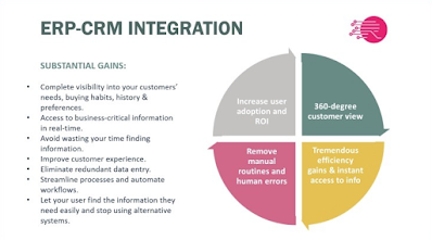 CRM - An Integrated Solution to Customers' Needs