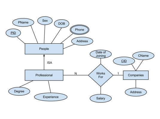 Er Diagram For A Database Of Company