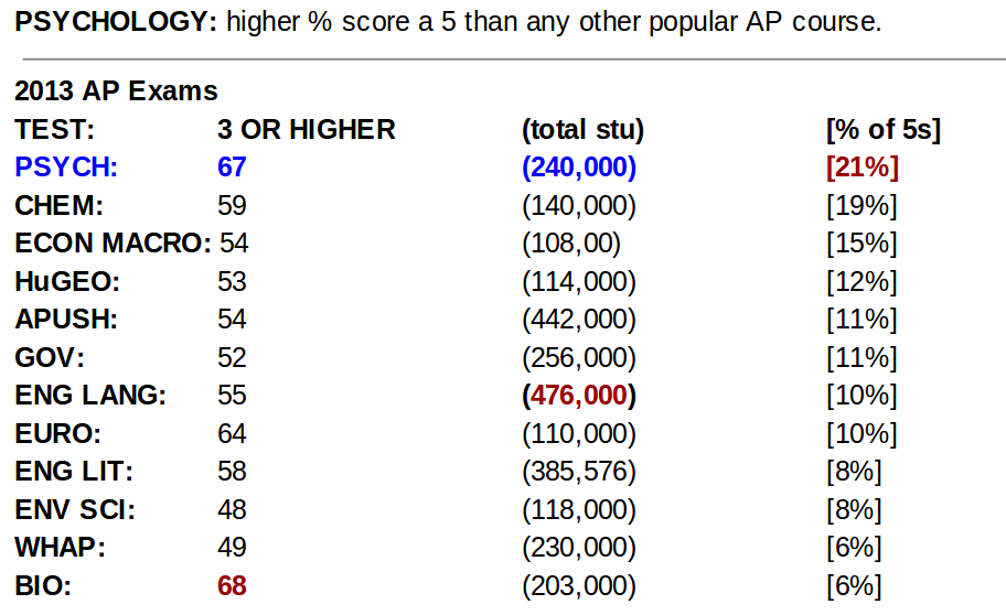 AP Psychology Practice Tests | High School Test Prep