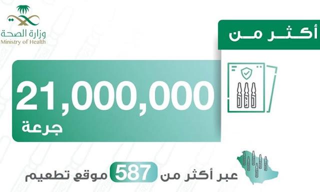 More than 21 Million doses of Corona Vaccine administered in Saudi Arabia - Saudi-Expatriates.com