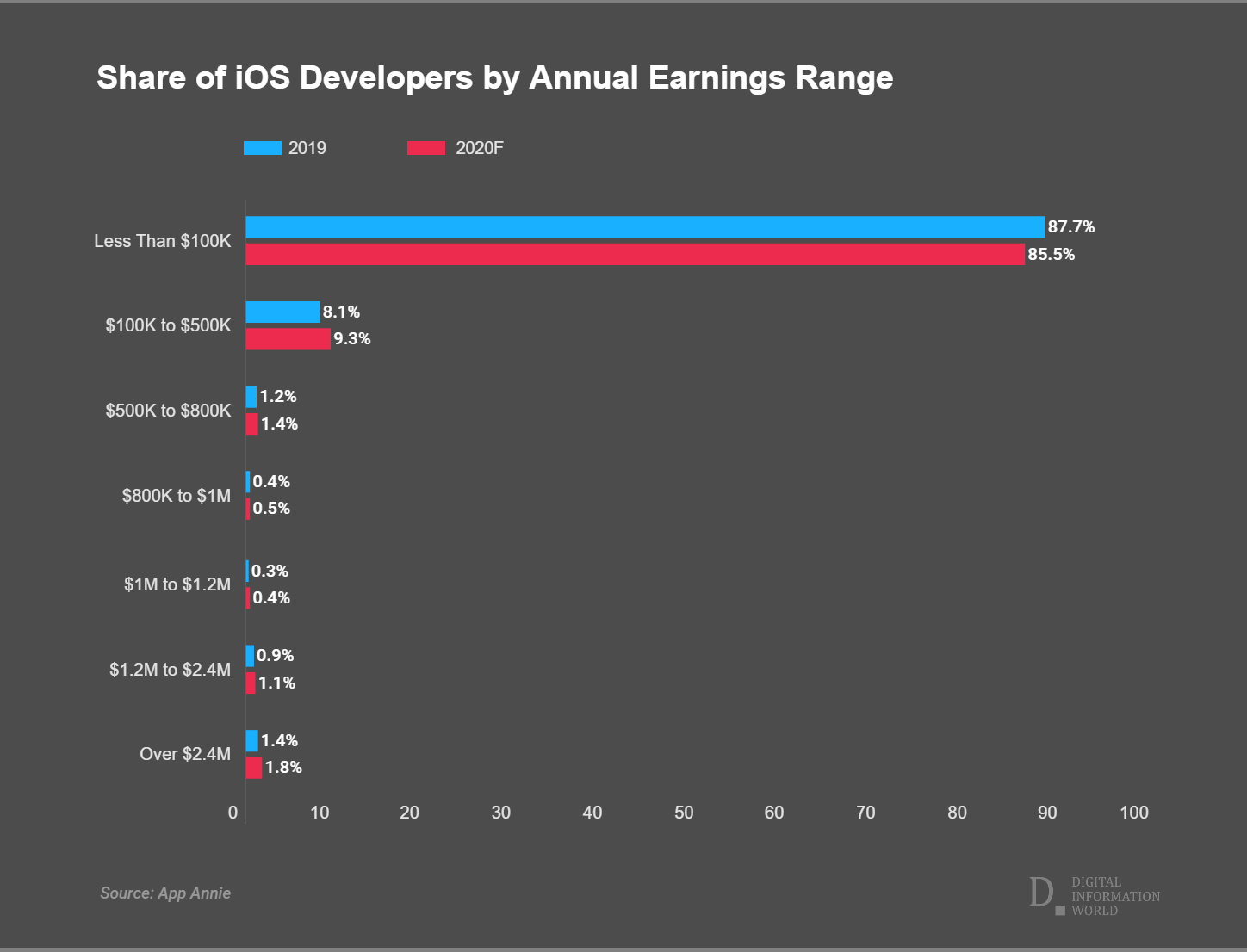 Here's how much money iOS developers generate from their apps in Apple app store?