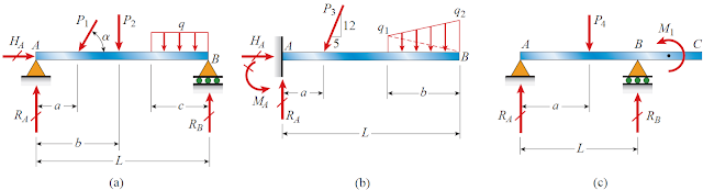 Types of beams: (a) simple beam, (b) cantilever beam, and (c) beam with an overhang